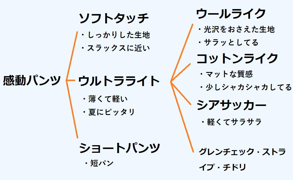 ユニクロの感動パンツの種類を説明した図